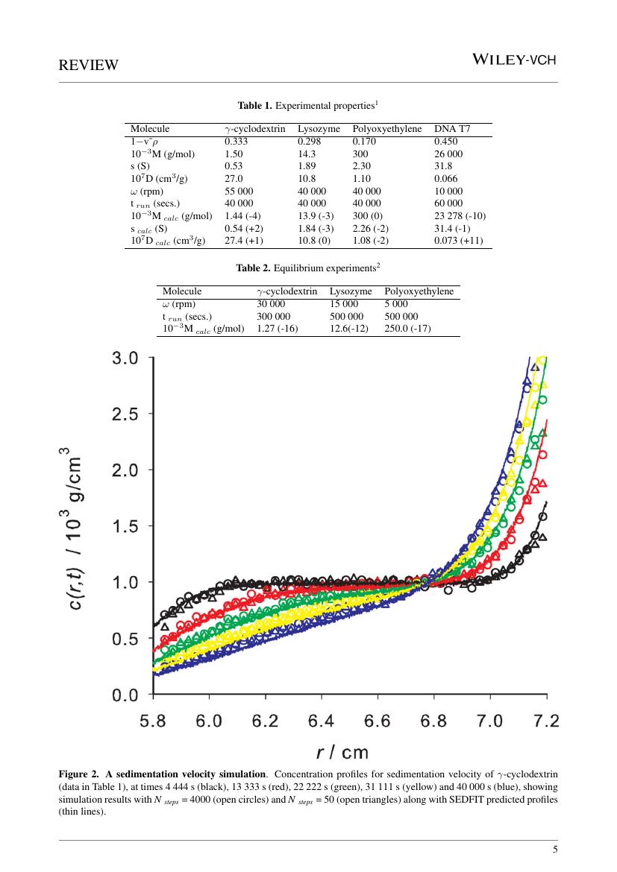 Example of ChemCatChem format